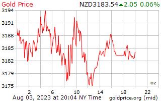 1 दिन सोने की कीमत प्रति औंस न्यूजीलैंड डॉलर में