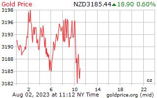 1 hari Gold Harga per ons dalam dolar Selandia Baru