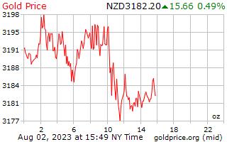1 día de oro precio por onza en Nueva Zelanda dólares