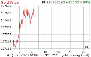 1 Tag Gold Preis pro Unze in den Philippinen Pesos
