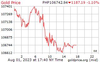 フィリピン ペソのオンスあたり 1 日ゴールドの価格