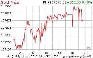 1 दिन सोने की कीमत प्रति औंस पेसोस के फिलीपींस में