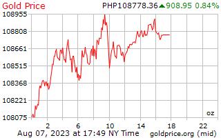 1 天黄金价格每盎司在菲律宾比索