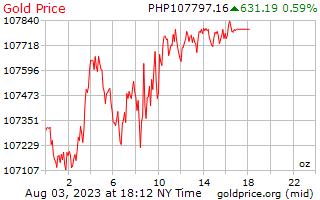 필리핀 페소에서 온스 당 1 일 골드 가격
