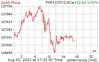 1 journée d'or prix par once en Philippines Pesos