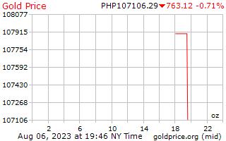 1 ngày vàng giá cho một Ounce trong Peso Philippines