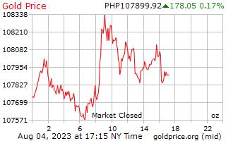 1 hari emas harga per auns dalam Peso Filipina