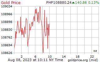 1 วันทองราคาต่อออนซ์ในฟิลิปปินส์ Pesos