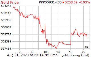 سعر الذهب يوم 1 للأونصة في روبية باكستانية