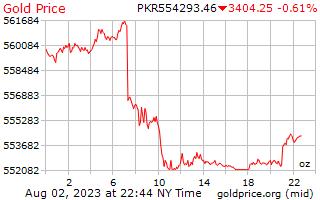 1 день золото цена за унцию в пакистанских рупий