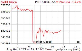 1 दिन सोने की कीमत प्रति औंस में पाकिस्तानी रुपए