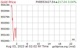 1 Tag Gold Preis pro Unze in Pakistanische Rupien