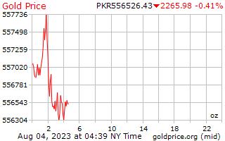 パキスタン ルピーのオンスあたり 1 日ゴールドの価格