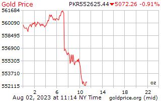 1 ngày vàng giá cho một Ounce trong Pakistan Rupee
