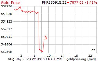 1 hari emas harga per auns dalam rupee Pakistan