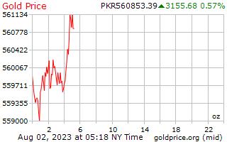1 יום זהב המחיר לאונקיה ברופיות הפקיסטני