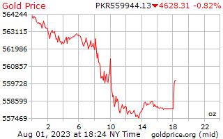 1 天黃金價格每盎司在巴基斯坦盧比