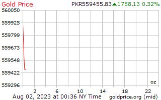 1 hari Gold Harga per ons di Rupee Pakistan