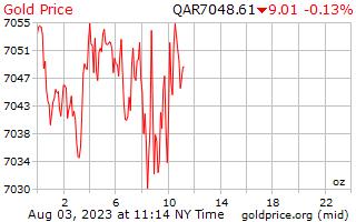 1 Day Gold Price per Ounce in Qatari Riyals