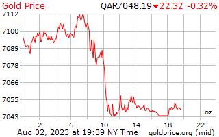 1 día de oro precio por onza en qataríes Riyals