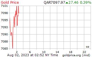 سعر الذهب يوم 1 للأونصة في ريال قطري