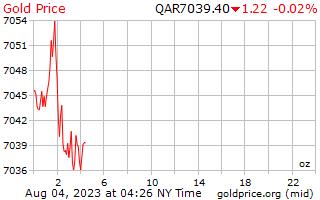 1 hari emas harga per auns dalam Qatari Riyals