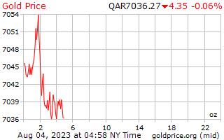 カタール リヤルのオンスあたり 1 日ゴールドの価格