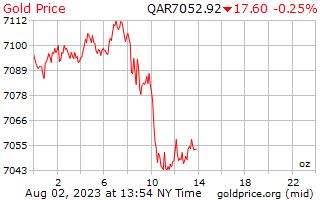 1 dia de ouro preço por onça em Rial do Qatar