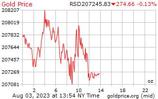 1 hari emas harga per auns dalam Dinar Serbia