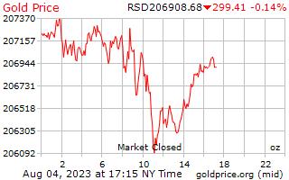1 दिन सोने की कीमत प्रति औंस में सर्बियन दिनार