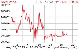 1 天黃金價格每盎司在塞爾維亞第納爾