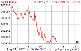 1 天黄金价格每盎司在塞尔维亚第纳尔