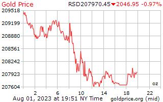 1 dia de ouro preço por onça em Dinar sérvio