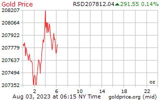 1 Tag Gold Preis pro Unze in serbischer Dinar