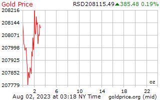1 giorno oro prezzo per oncia in Dinaro serbo