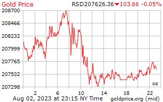 1 день золото цена за унцию в Сербский динар