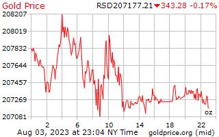 سعر الذهب يوم 1 للأونصة بالدينار الصربي