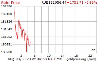 سعر الذهب يوم 1 للأونصة في روبل روسي