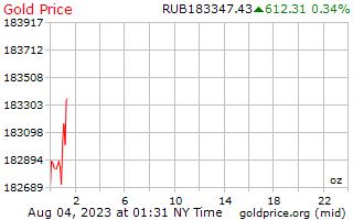 1 ημέρα χρυσός τιμή ανά ουγγιά σε ρωσικά ρούβλια