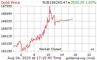 1 journée d'or prix par once en roubles russes