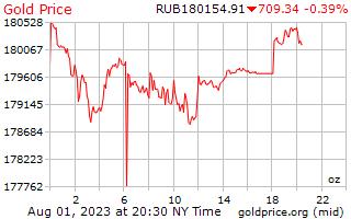 1 dag goud prijs per Ounce in Russische roebels