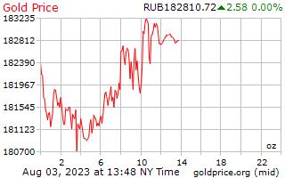 1 hari emas harga per auns dalam Rubles Russia