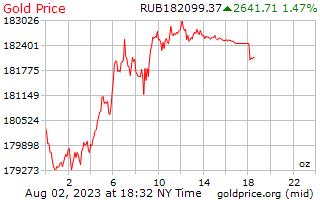 1 giorno oro prezzo per oncia in rubli russi