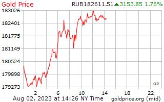 1 Tag Gold Preis pro Unze in russische Rubel