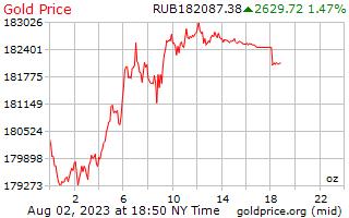 1 วันทองราคาต่อออนซ์ในรัสเซีย Rubles