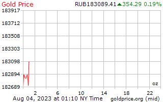 1 天黃金價格每盎司俄羅斯盧布