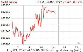 1 hari Gold Harga per ons di Rusia Rubel