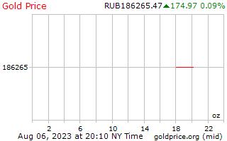 1 день золото цена за унцию в российских рублях
