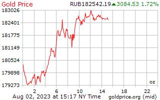 1 día de oro precio por onza en rublos rusos