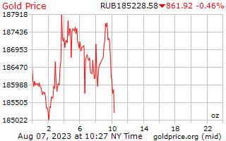 1 दिन सोने की कीमत प्रति औंस रूसी Rubles में